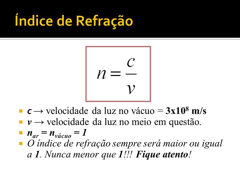 Índice de Refração c → velocidade da luz no vácuo = 3x108 m/s
