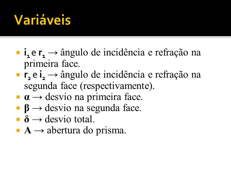 Variáveis i1 e r1 → ângulo de incidência e refração na primeira face.