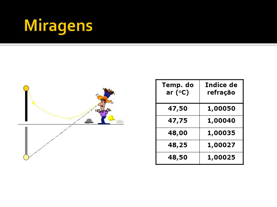 Miragens Temp. do ar (oC) Indice de refração 47,50 1,00050 47,75