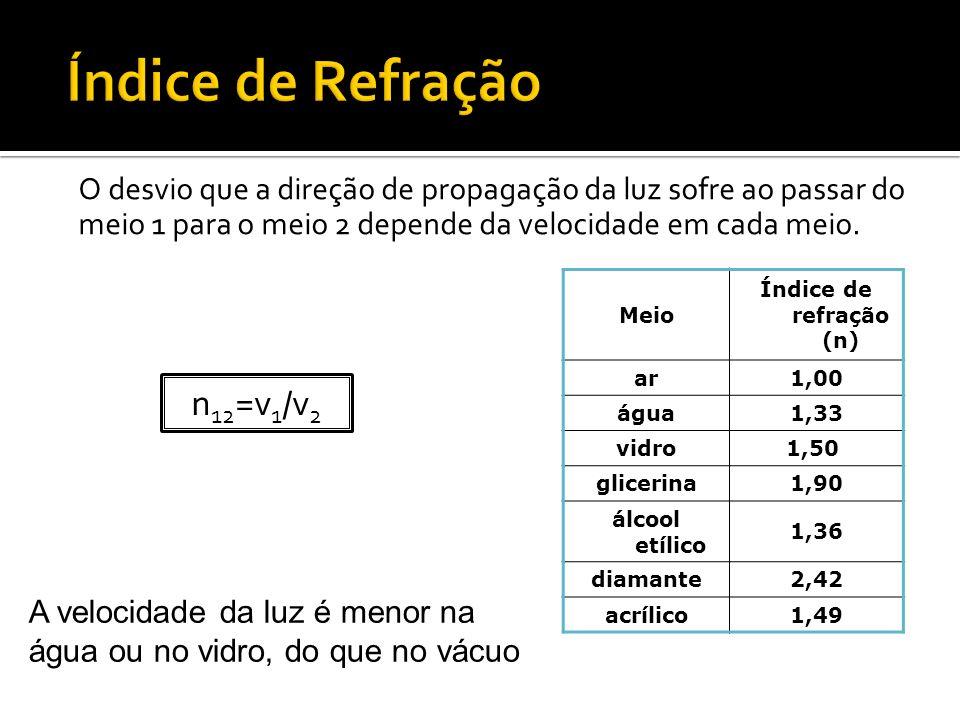 Índice de Refração n12=v1/v2