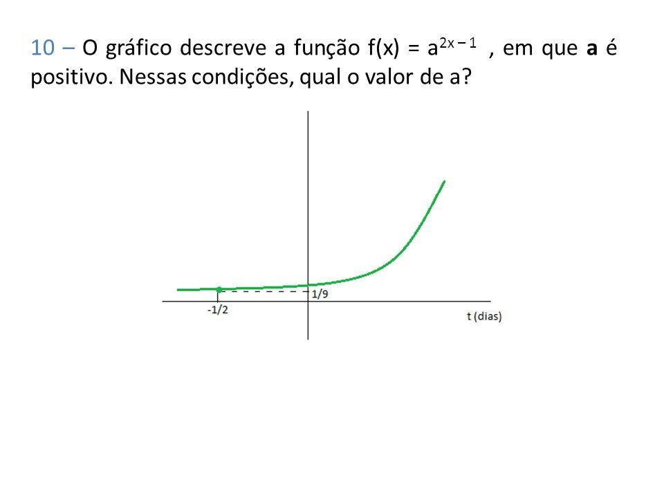 10 – O gráfico descreve a função f(x) = a2x – 1 , em que a é positivo