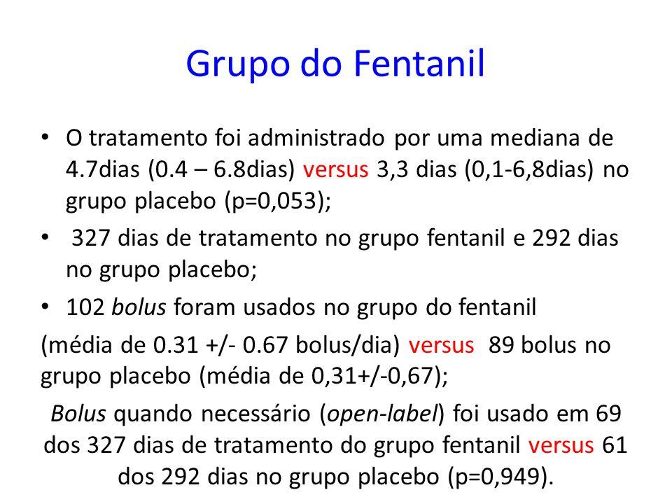 Grupo do Fentanil O tratamento foi administrado por uma mediana de 4.7dias (0.4 – 6.8dias) versus 3,3 dias (0,1-6,8dias) no grupo placebo (p=0,053);