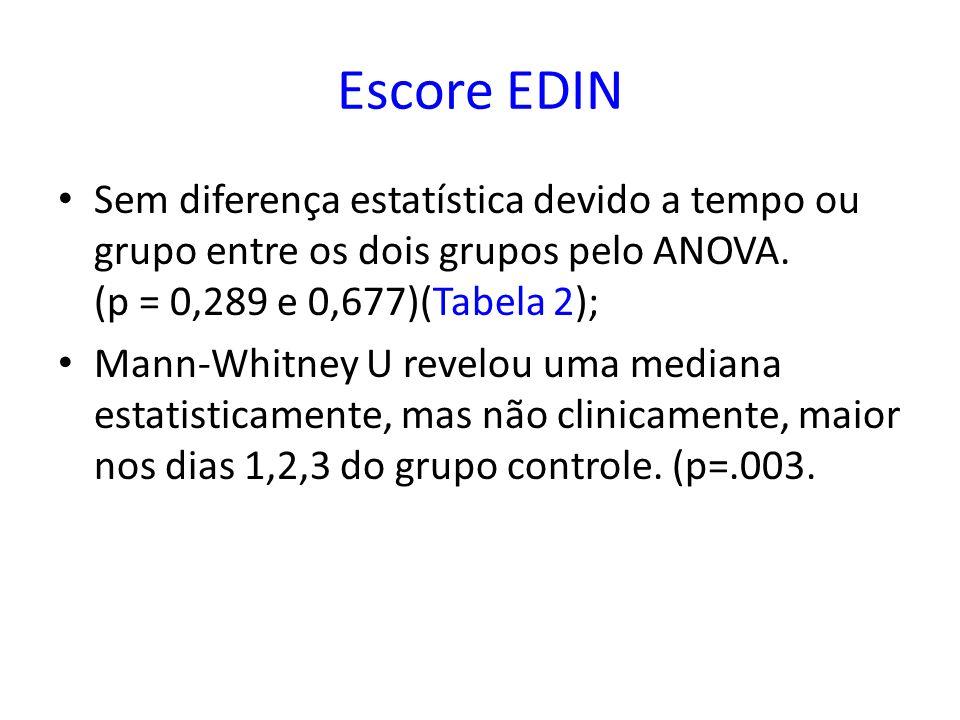 Escore EDIN Sem diferença estatística devido a tempo ou grupo entre os dois grupos pelo ANOVA. (p = 0,289 e 0,677)(Tabela 2);