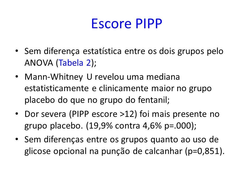 Escore PIPP Sem diferença estatística entre os dois grupos pelo ANOVA (Tabela 2);