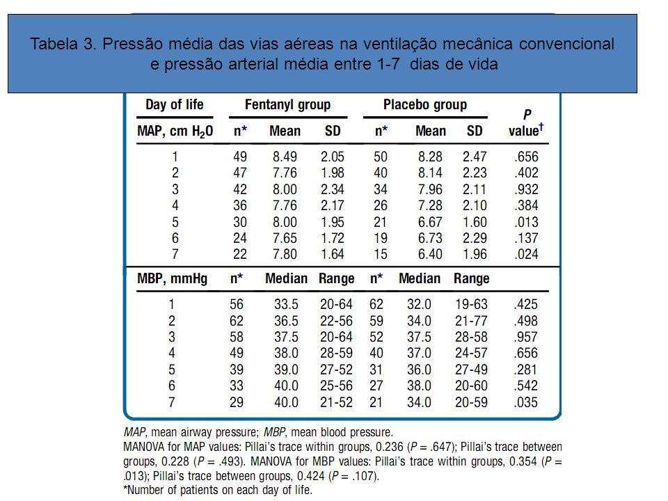 e pressão arterial média entre 1-7 dias de vida