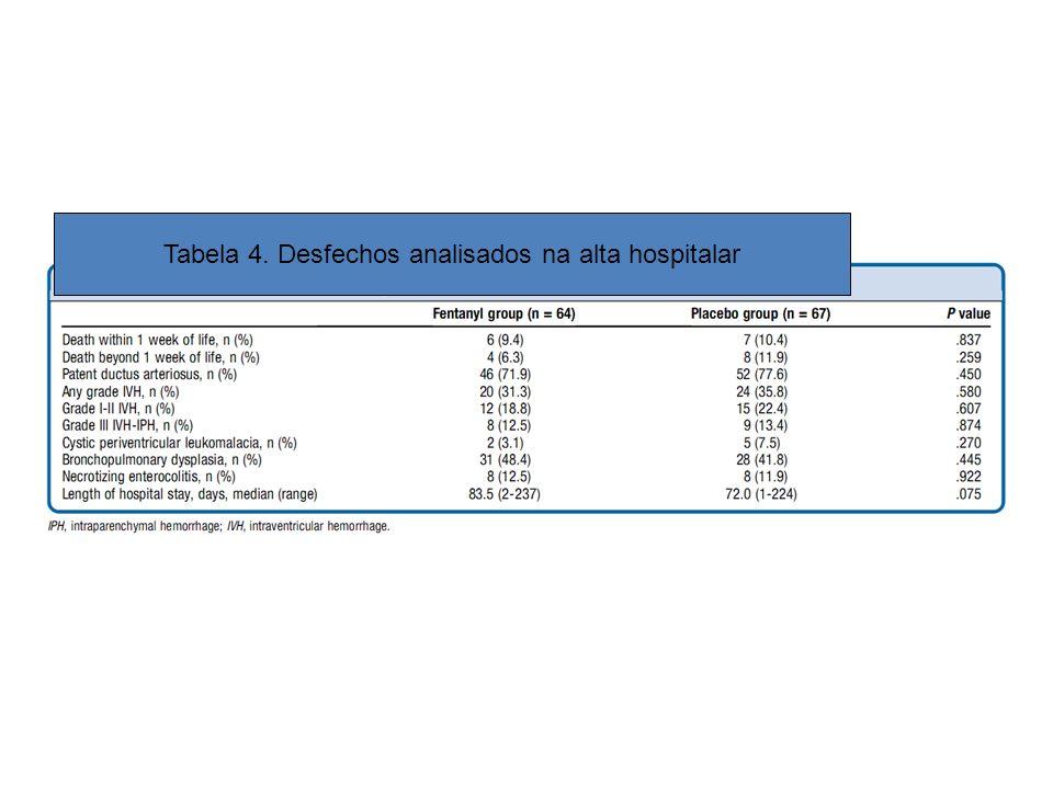 Tabela 4. Desfechos analisados na alta hospitalar