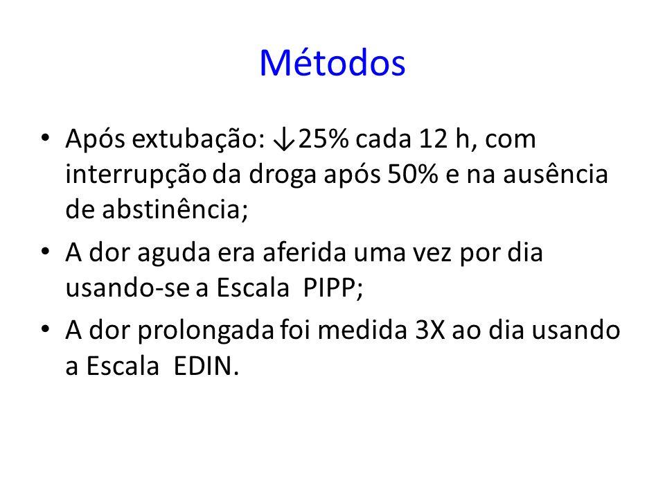 Métodos Após extubação: ↓25% cada 12 h, com interrupção da droga após 50% e na ausência de abstinência;