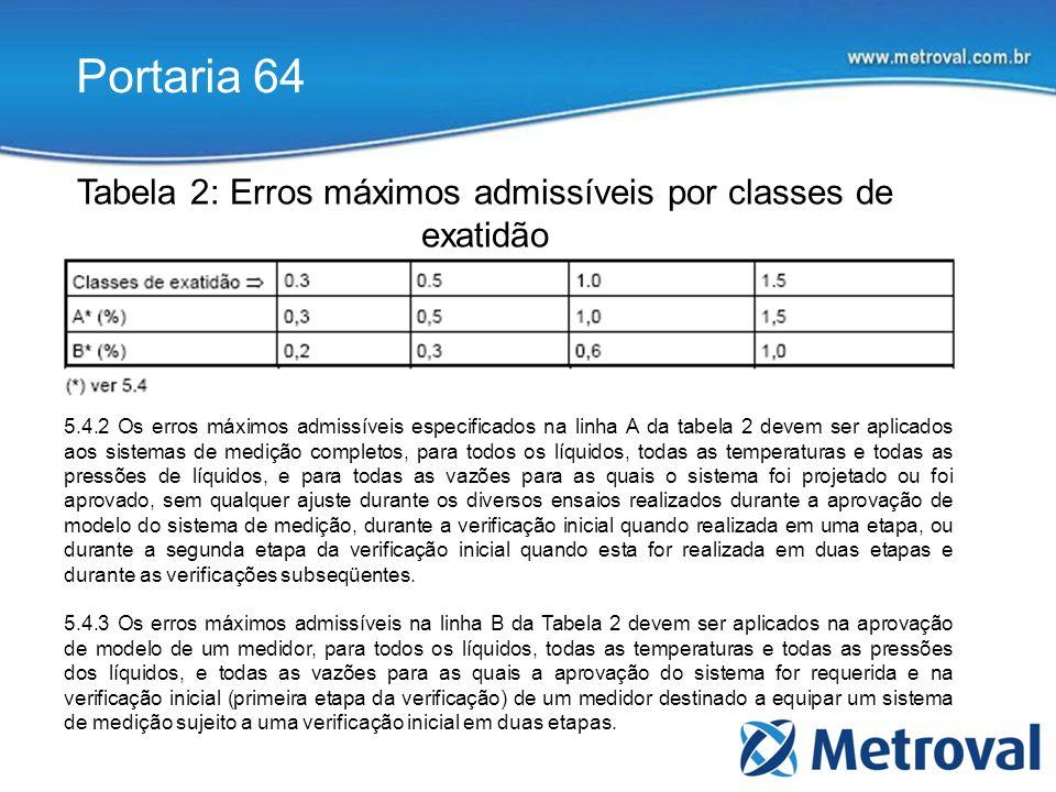 Tabela 2: Erros máximos admissíveis por classes de exatidão