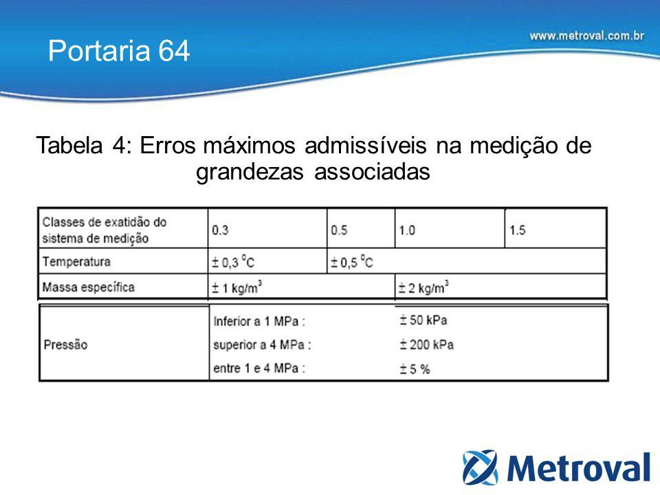 Tabela 4: Erros máximos admissíveis na medição de grandezas associadas