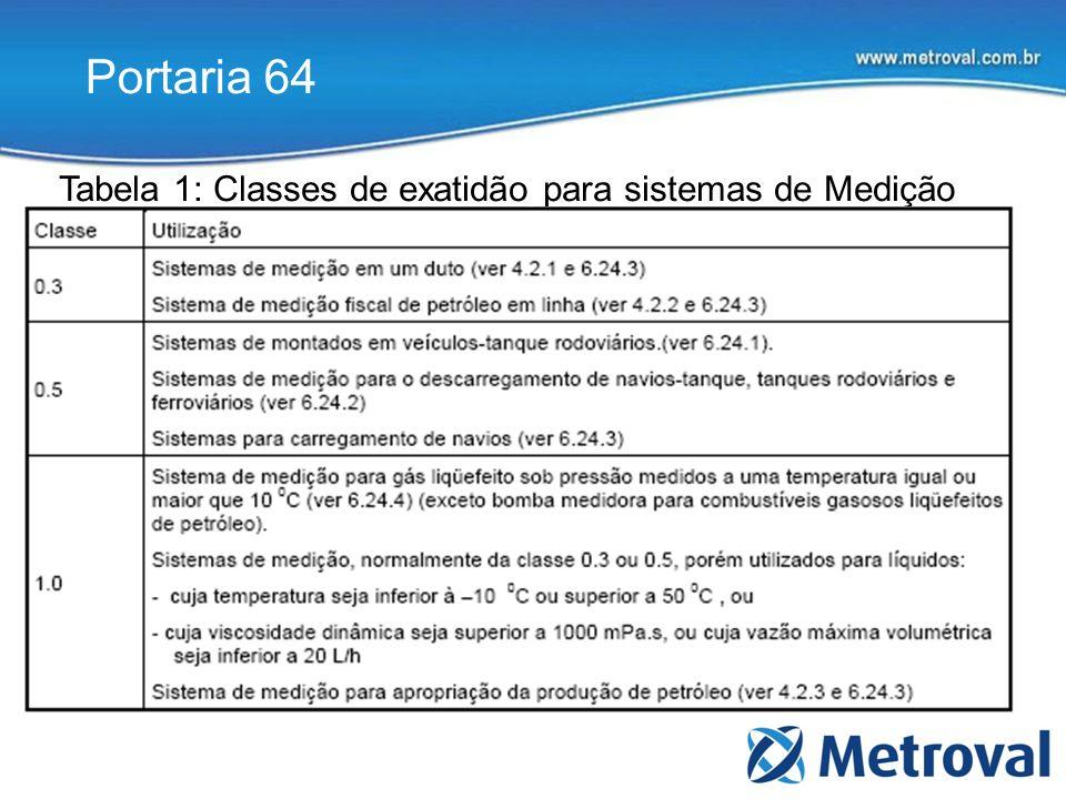 Tabela 1: Classes de exatidão para sistemas de Medição
