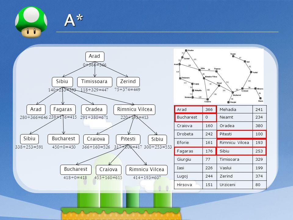 A* Arad 0+366=366 Sibiu Timissoara Zerind 140+253=393 118+329=447