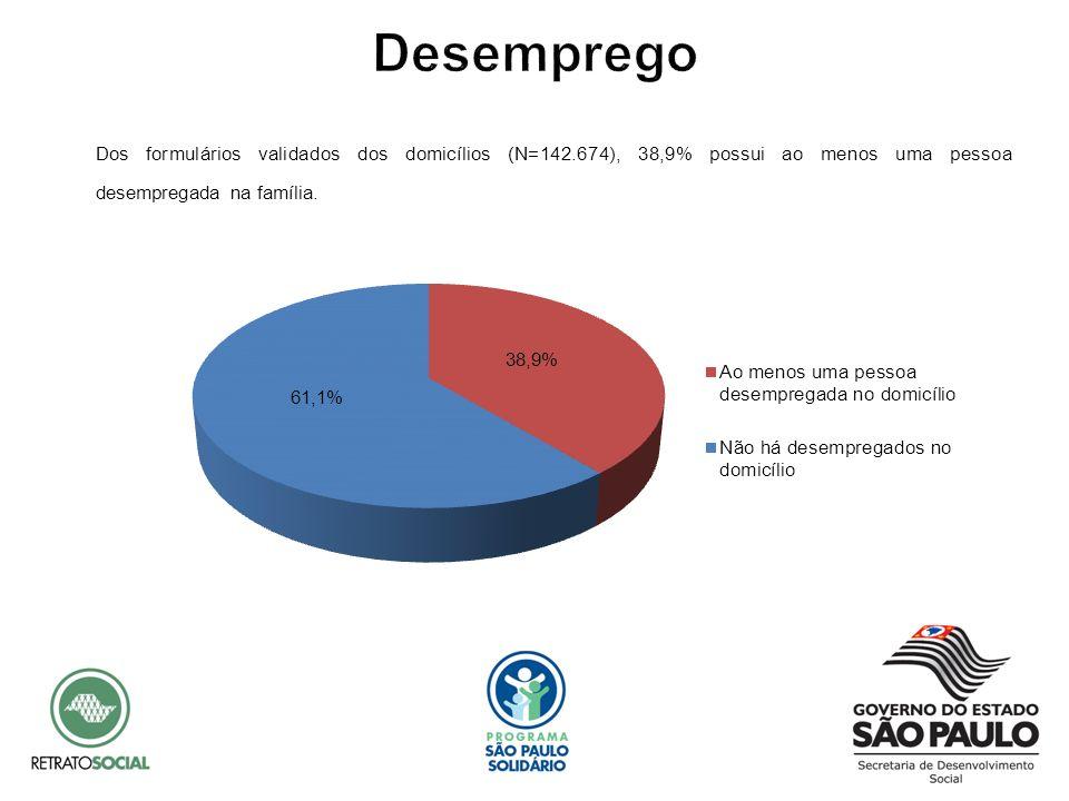 Desemprego Dos formulários validados dos domicílios (N=142.674), 38,9% possui ao menos uma pessoa desempregada na família.