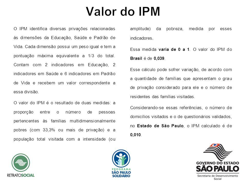 Valor do IPM