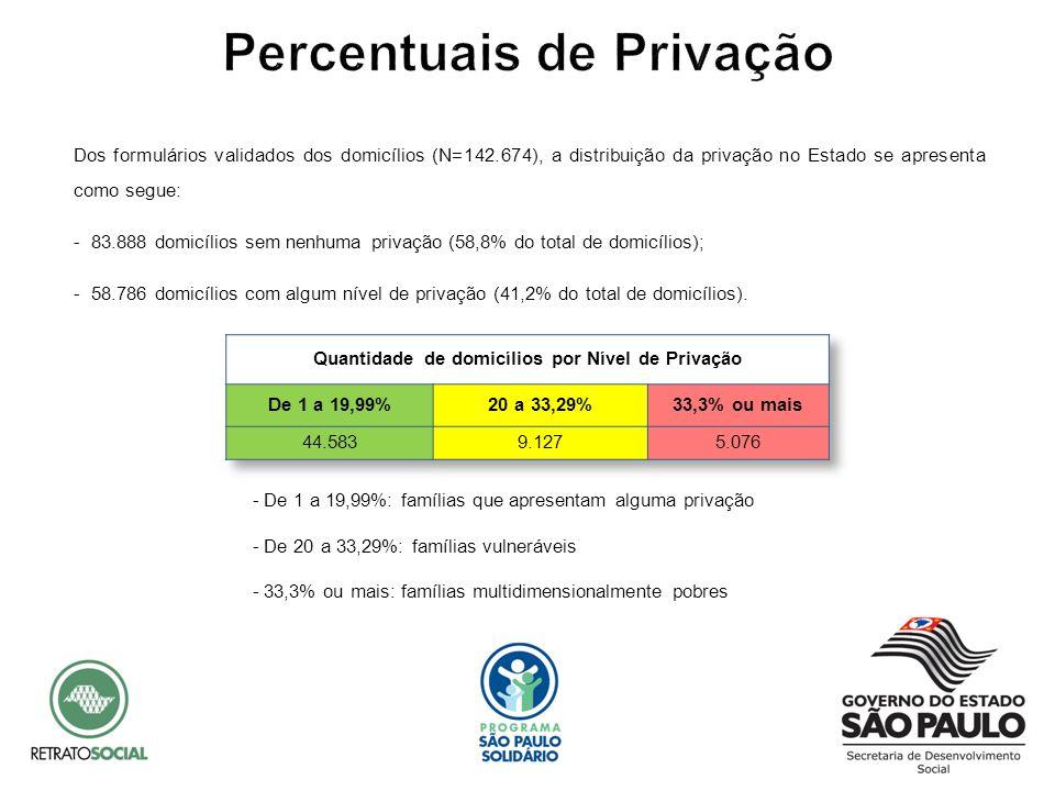 Percentuais de Privação Quantidade de domicílios por Nível de Privação