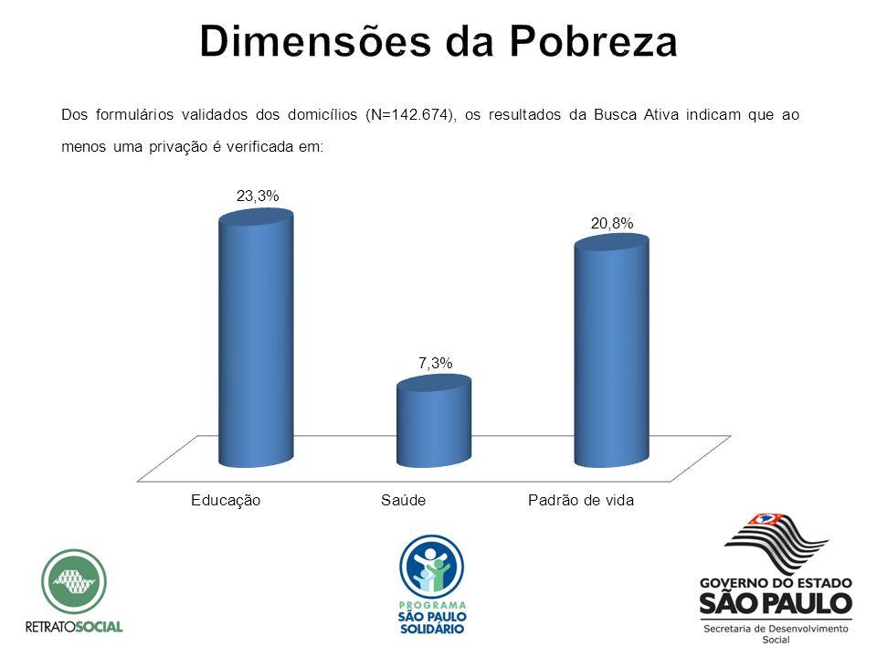 Dimensões da Pobreza