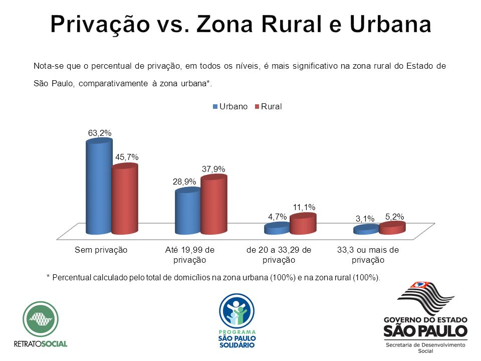 Privação vs. Zona Rural e Urbana