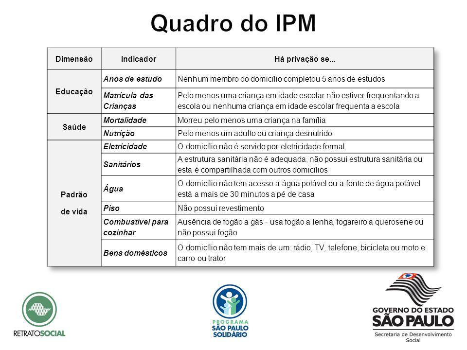 Quadro do IPM Dimensão Indicador Há privação se... Educação