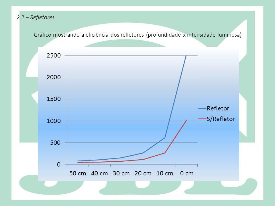 2.2 – Refletores Gráfico mostrando a eficiência dos refletores (profundidade x intensidade luminosa)