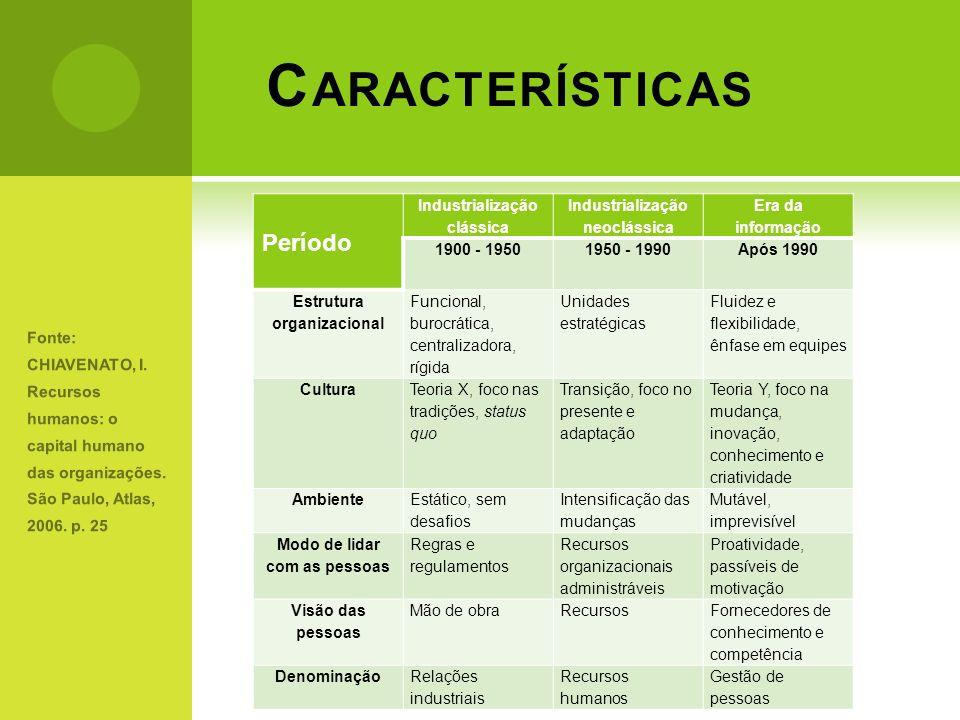 Características Período Industrialização clássica