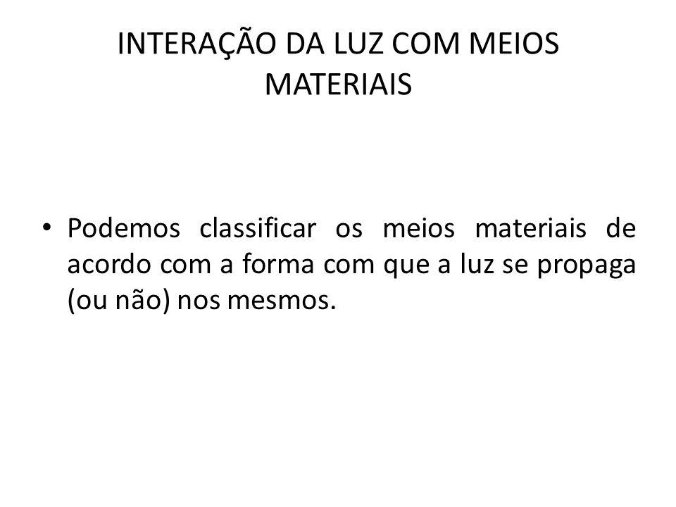 INTERAÇÃO DA LUZ COM MEIOS MATERIAIS
