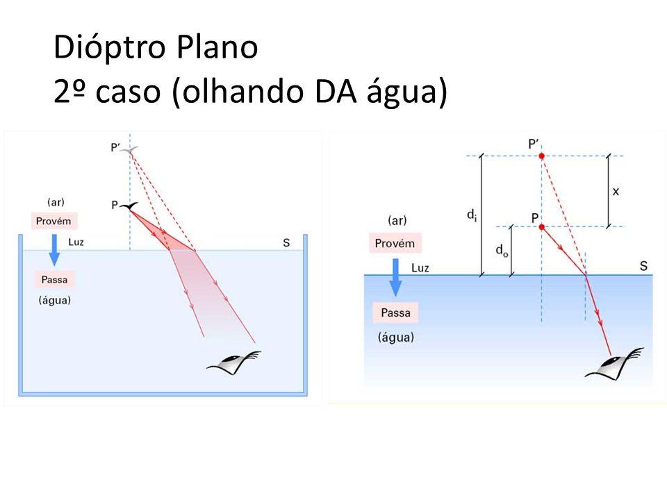 Dióptro Plano 2º caso (olhando DA água)