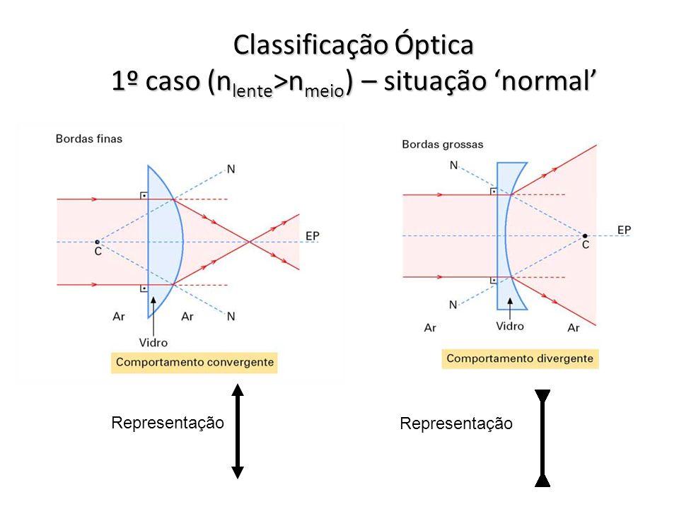 Classificação Óptica 1º caso (nlente>nmeio) – situação 'normal'