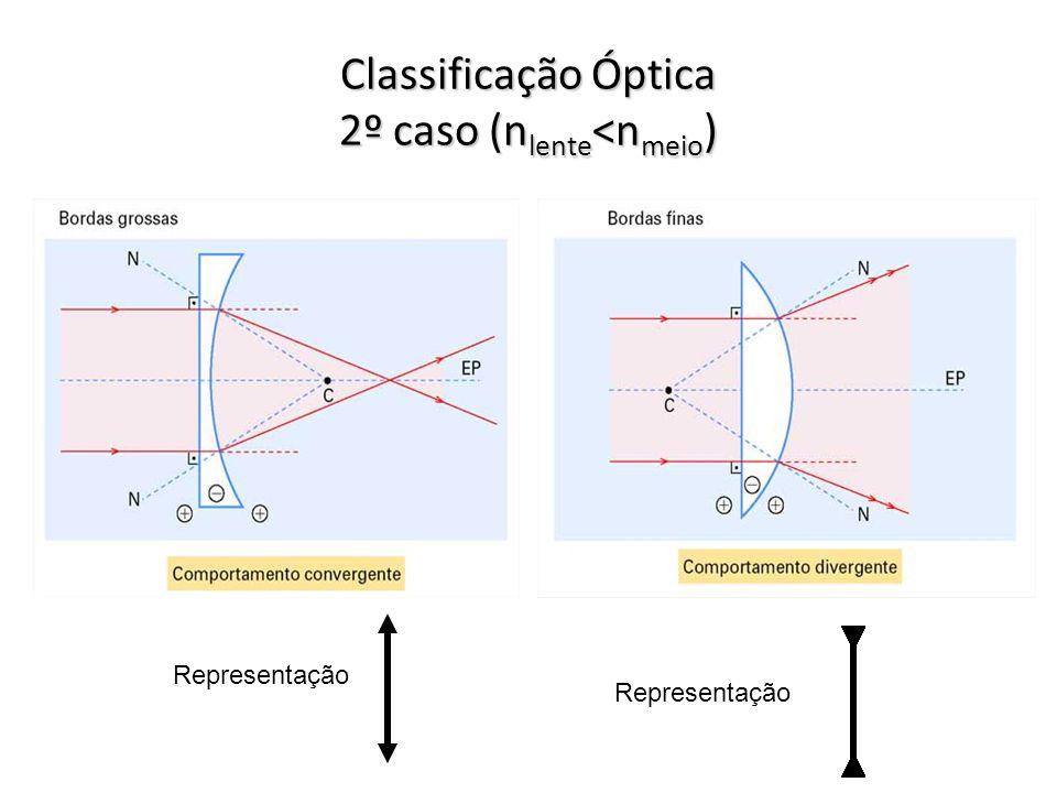 Classificação Óptica 2º caso (nlente<nmeio)