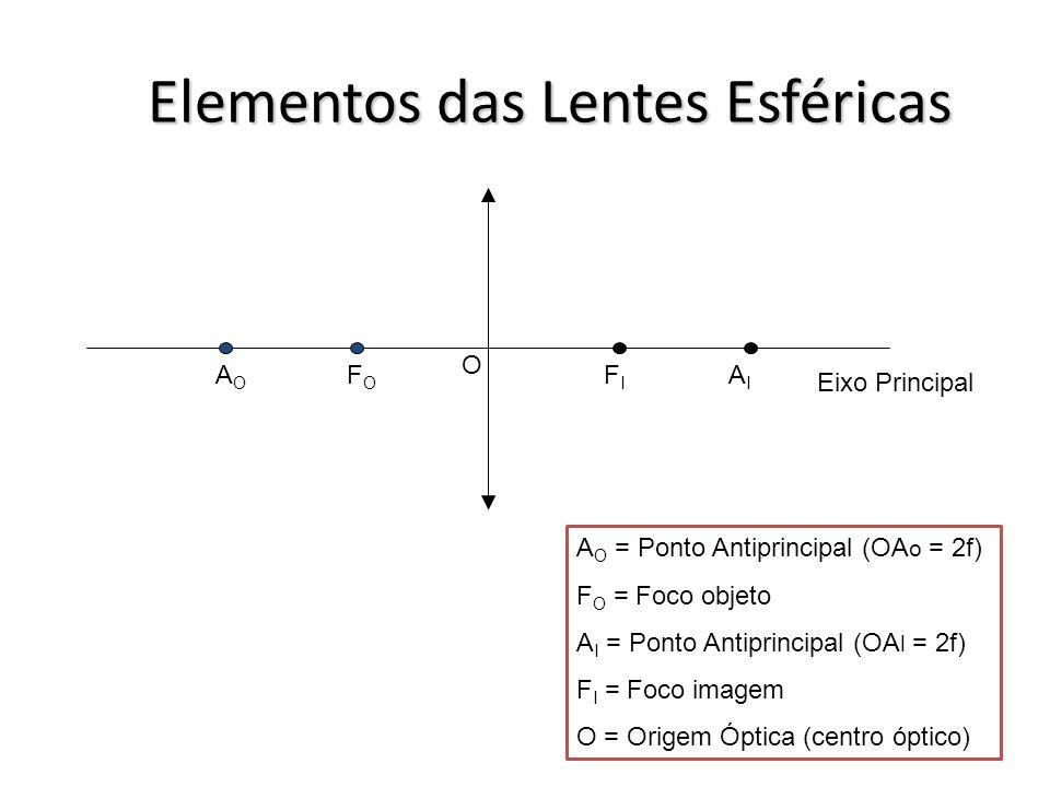 Elementos das Lentes Esféricas