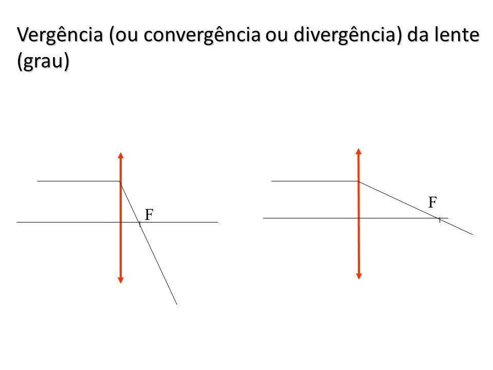 Vergência (ou convergência ou divergência) da lente (grau)