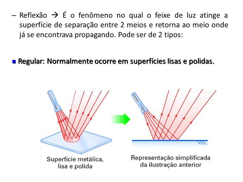Reflexão  É o fenômeno no qual o feixe de luz atinge a superfície de separação entre 2 meios e retorna ao meio onde já se encontrava propagando. Pode ser de 2 tipos: