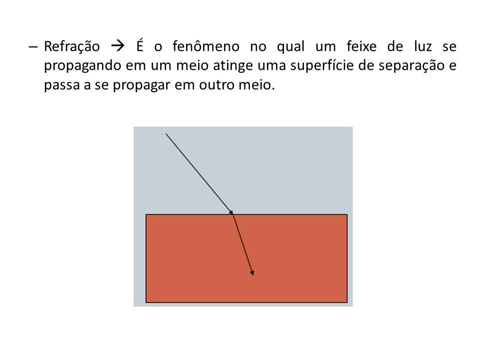 Refração  É o fenômeno no qual um feixe de luz se propagando em um meio atinge uma superfície de separação e passa a se propagar em outro meio.