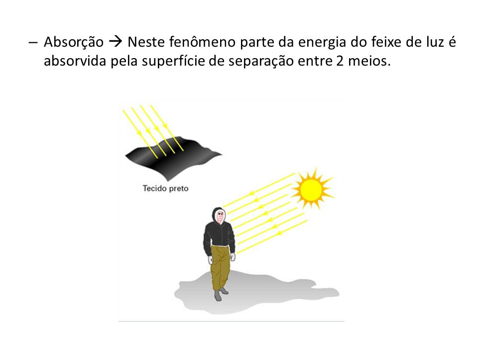 Absorção  Neste fenômeno parte da energia do feixe de luz é absorvida pela superfície de separação entre 2 meios.