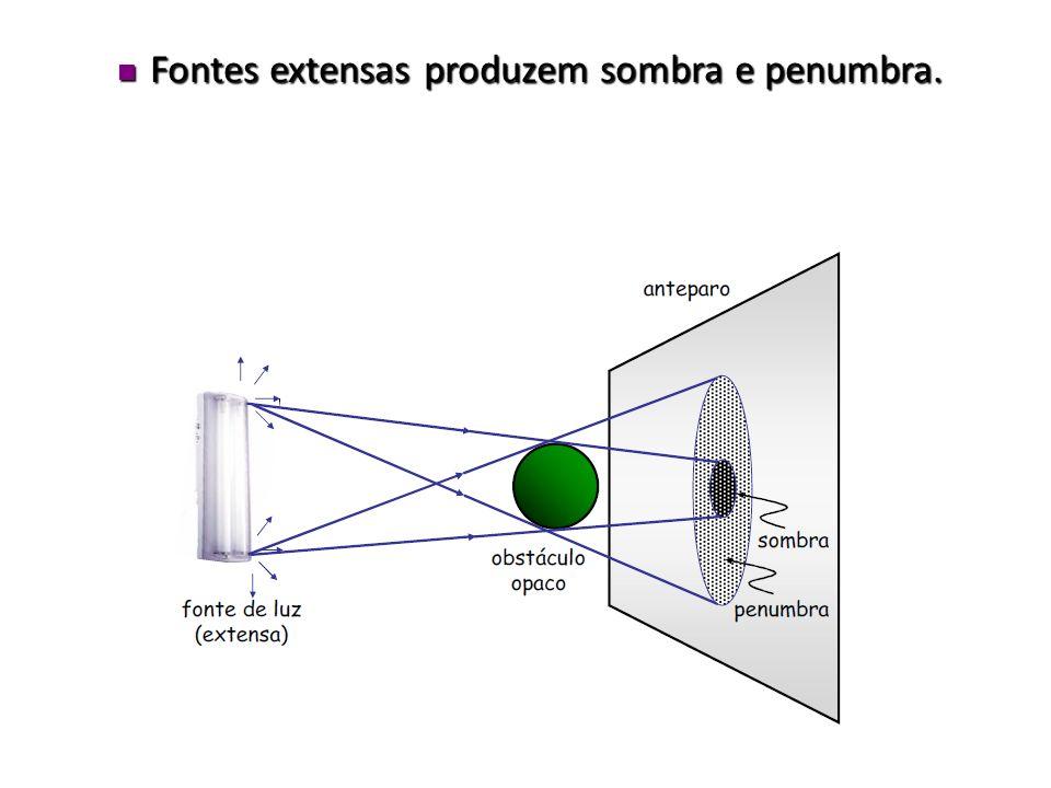 Fontes extensas produzem sombra e penumbra.