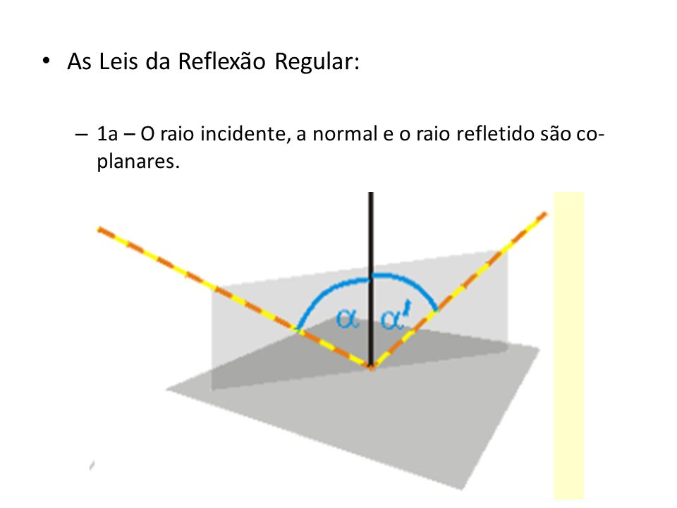 As Leis da Reflexão Regular:
