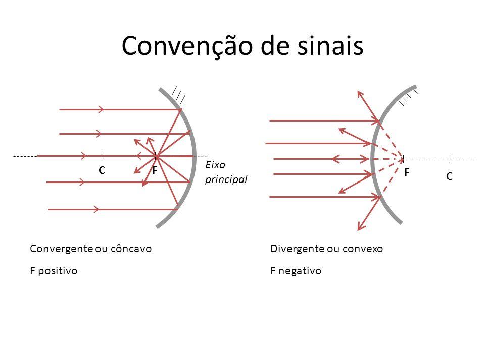 Convenção de sinais Eixo principal C F F C Convergente ou côncavo