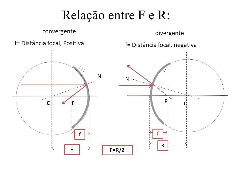 Relação entre F e R: convergente divergente
