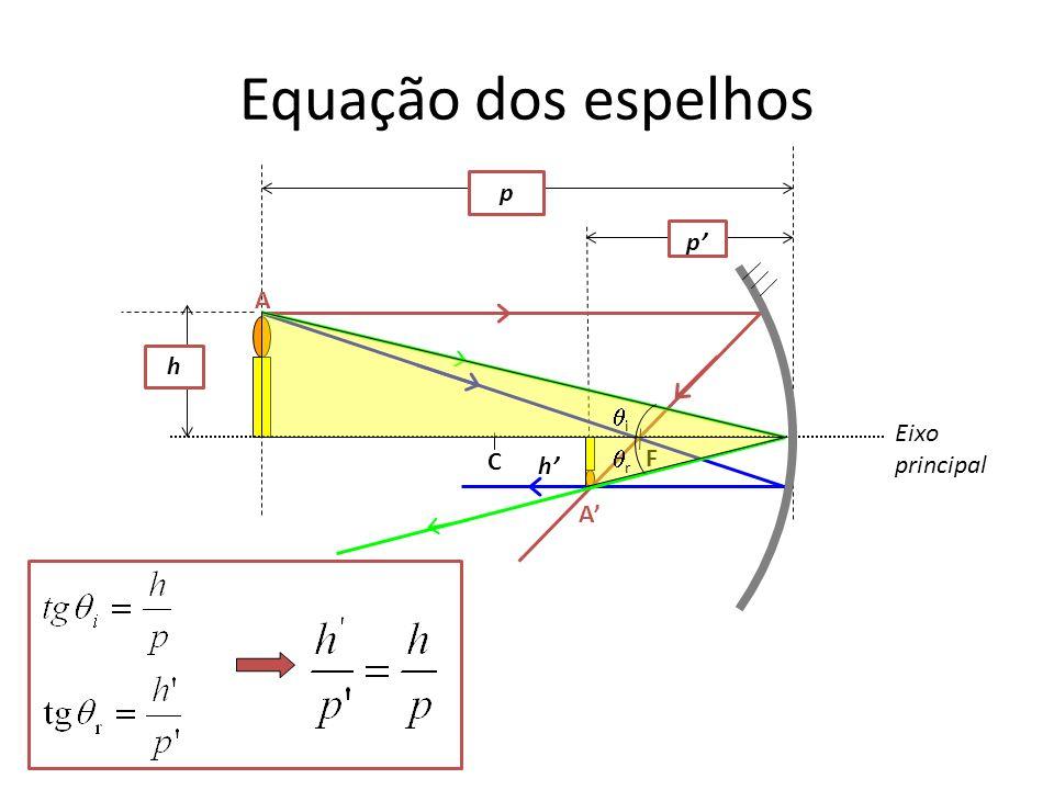 Equação dos espelhos p p' A h i r Eixo principal C F h' A'