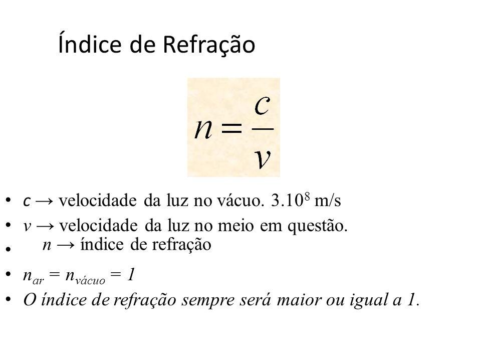 Índice de Refração c → velocidade da luz no vácuo. 3.108 m/s