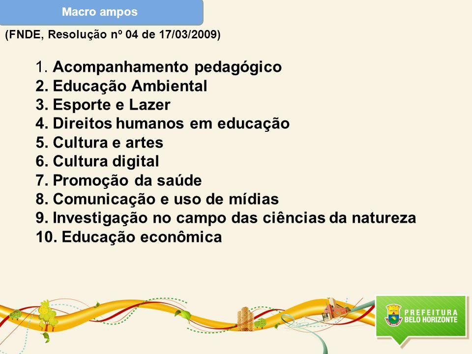 Macro ampos (FNDE, Resolução nº 04 de 17/03/2009)