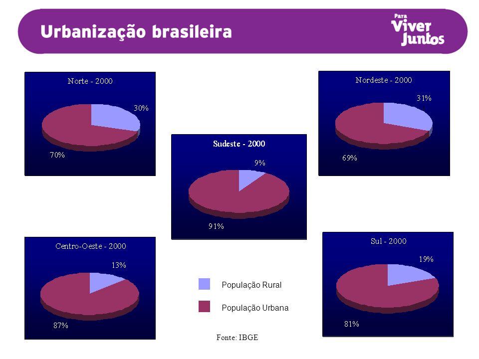 População Rural População Urbana Fonte: IBGE