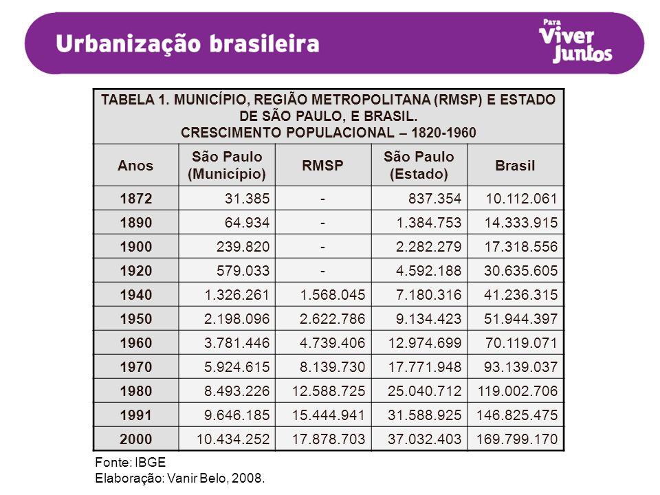 CRESCIMENTO POPULACIONAL – 1820-1960