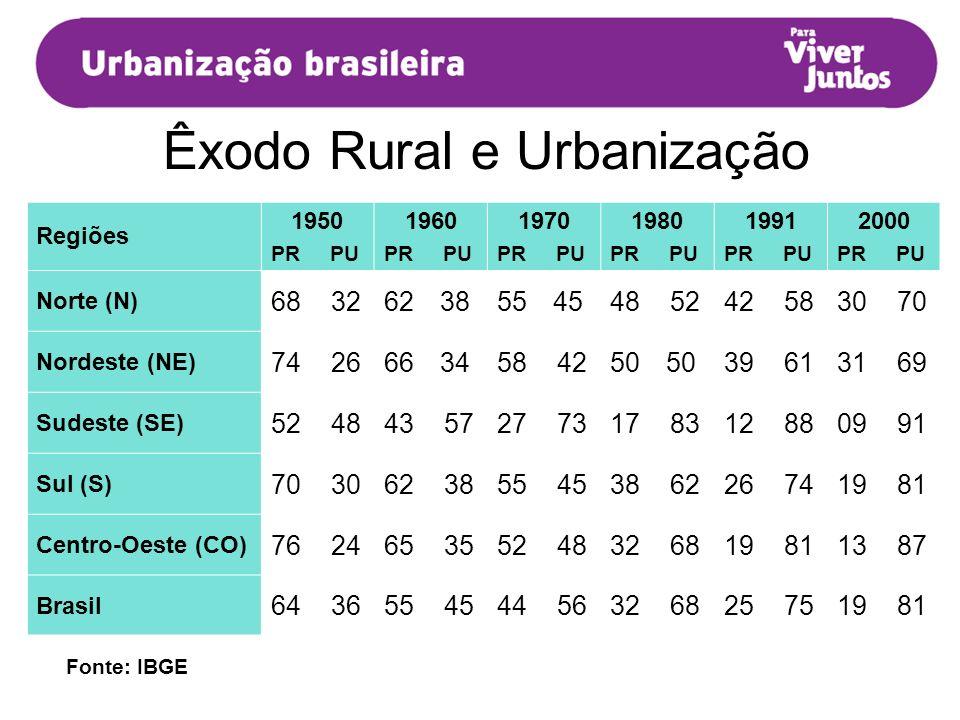 DISTRIBUIÇÃO DA POPULAÇÃO RURAL (PR) E URBANA (PU) Em Porcentagem