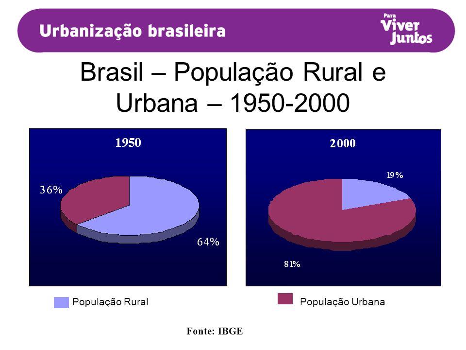 Brasil – População Rural e Urbana – 1950-2000