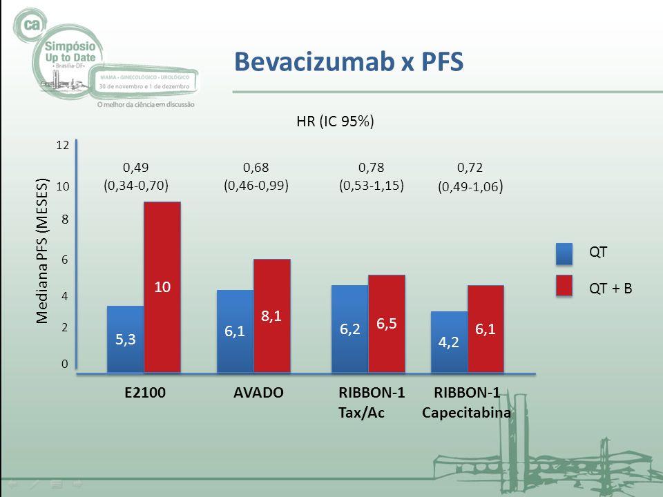Bevacizumab x PFS HR (IC 95%) 10 Mediana PFS (MESES) QT 8,1 6,5 QT + B