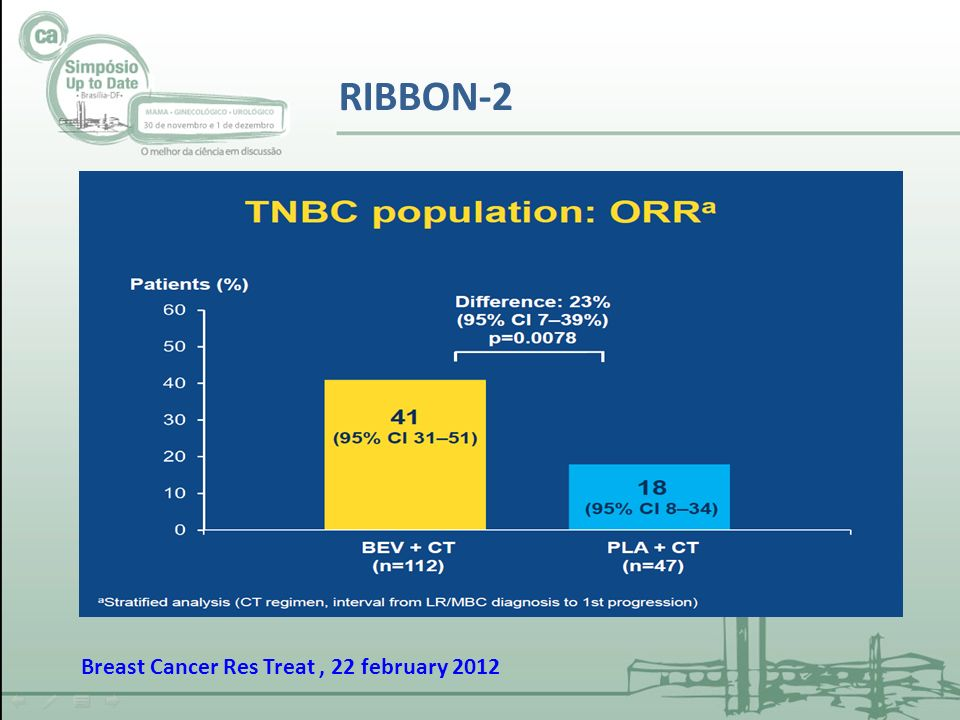 RIBBON-2 Breast Cancer Res Treat , 22 february 2012