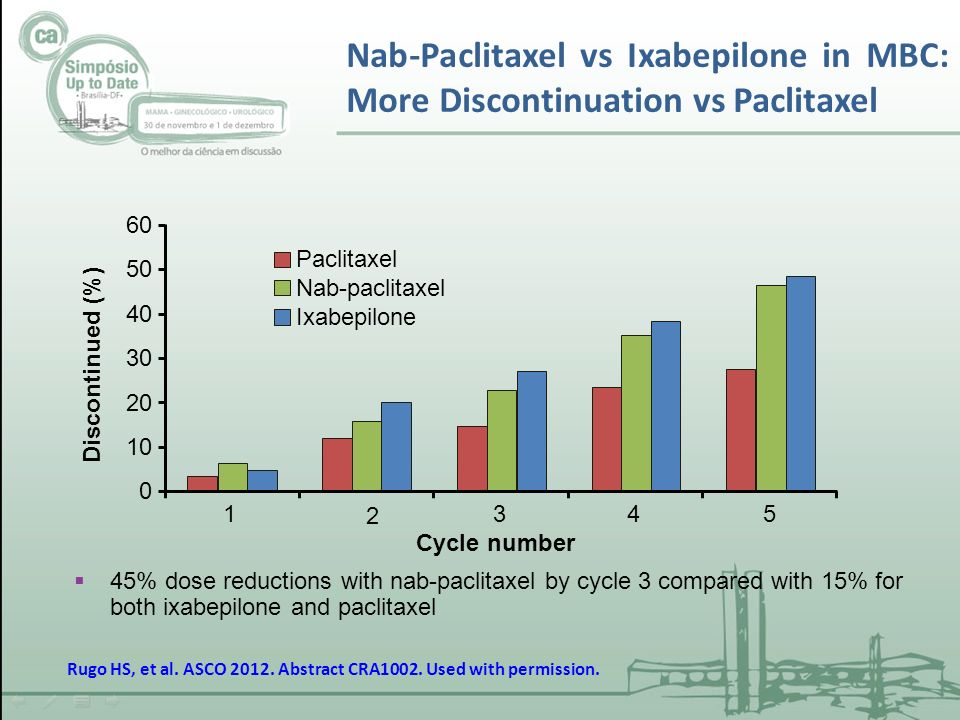 Nab-Paclitaxel vs Ixabepilone in MBC: More Discontinuation vs Paclitaxel