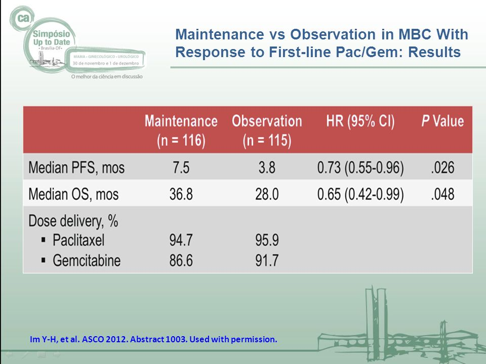 Maintenance vs Observation in MBC With Response to First-line Pac/Gem: Results