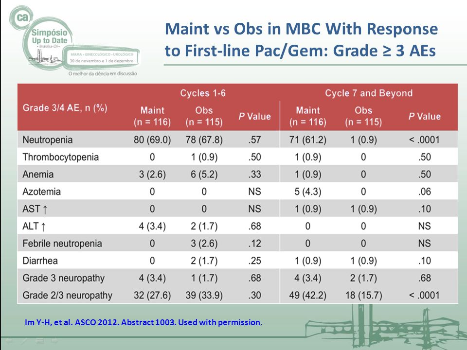Maint vs Obs in MBC With Response to First-line Pac/Gem: Grade ≥ 3 AEs