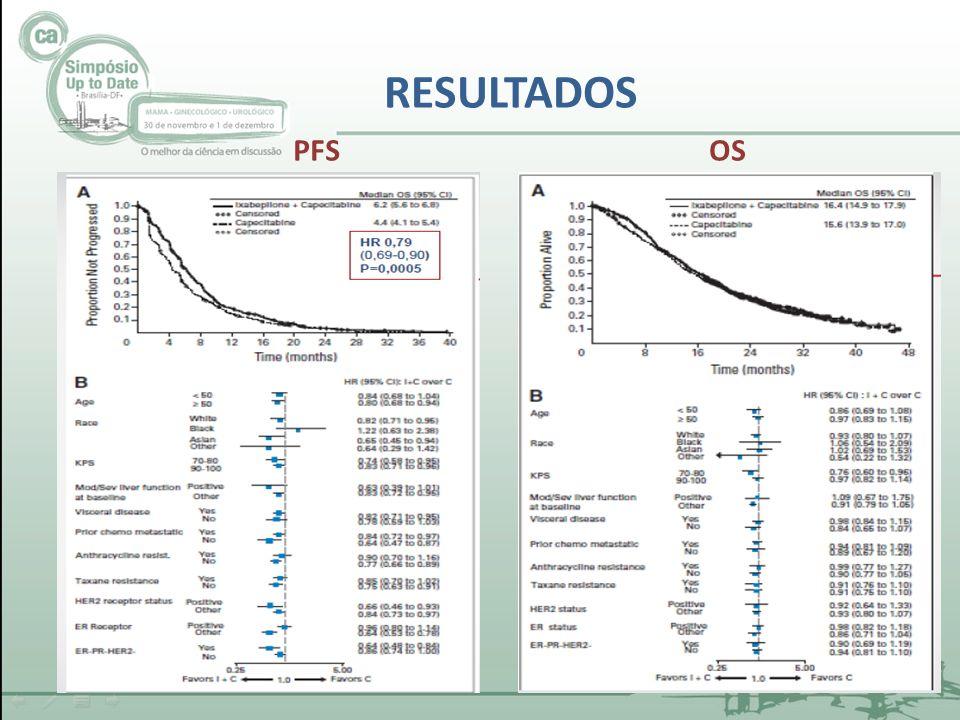 RESULTADOS PFS OS