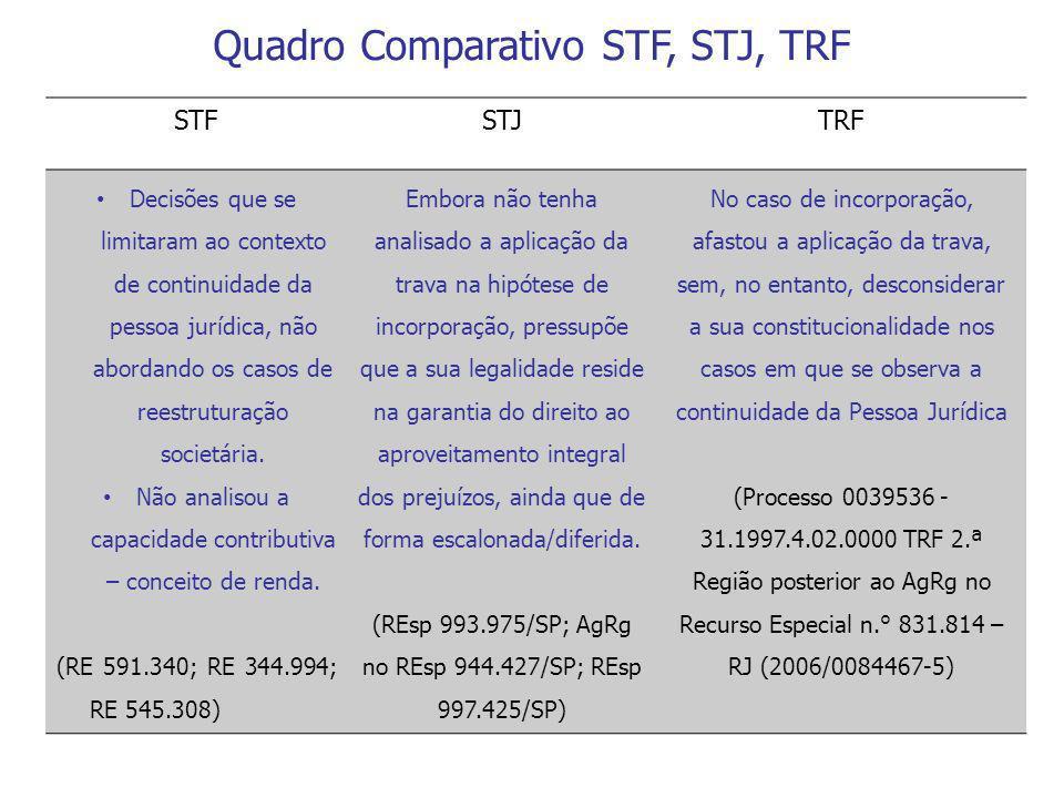 Quadro Comparativo STF, STJ, TRF